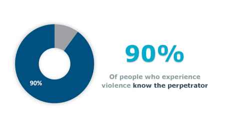 Pie chart showing that 90% of people who experience sexual violence know the perpetrator.