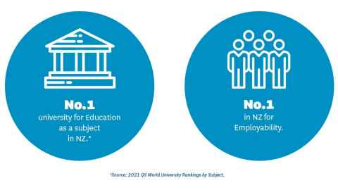 Infographic which states the University of Auckland is ranked first in NZ for Education as a subject, and the only NZ university to feature in the world's top 50 universities for Education.