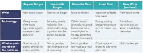 Source: The Future of Meat (report by Antedote)